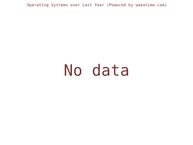 Anonymous User's Operating Systems over Last Year · WakaTime
