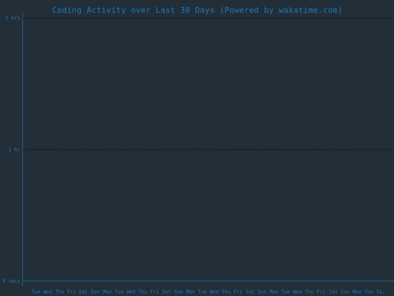 last 30 days coding activity