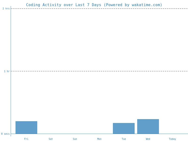 Tizen Ye's Coding Activity over Last 7 Days · WakaTime