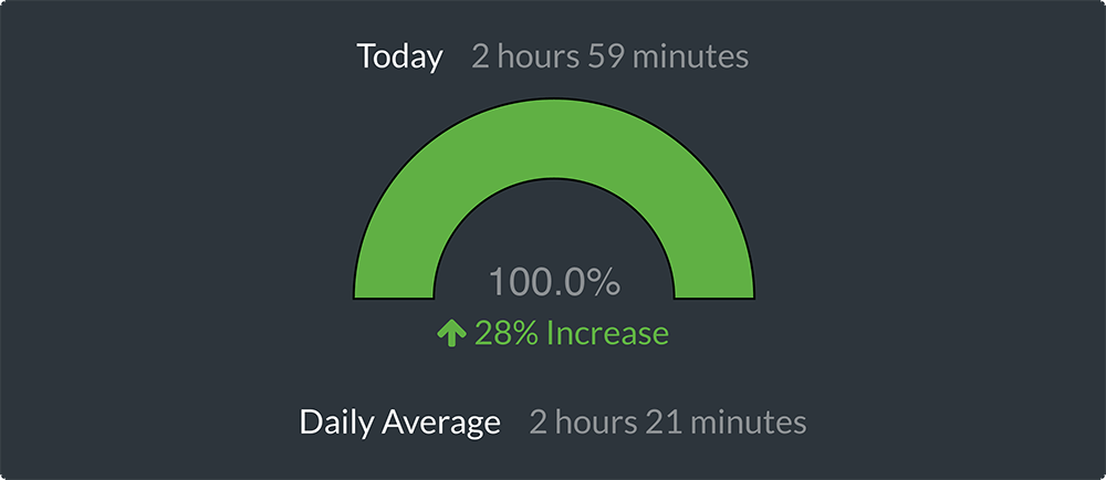 daily-average